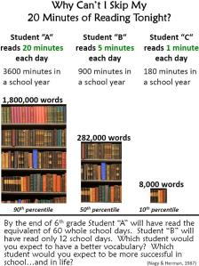 Why read 20 min a day?
